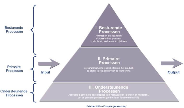 3 soort bedrijfsproces