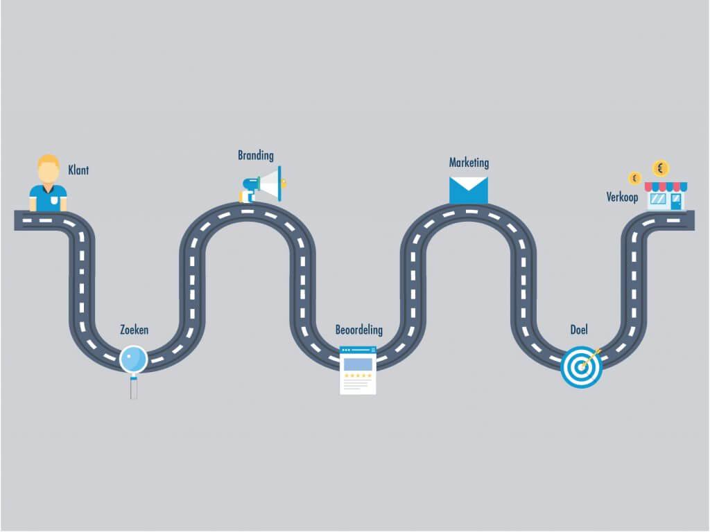 Klantenreis map